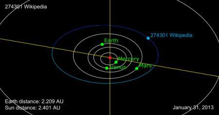 Orbit_of_274301_Wikipedia